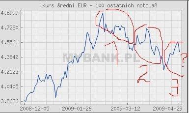 100 notowań, tendencja spadkowa, teoria 3 wzniesień #Euro